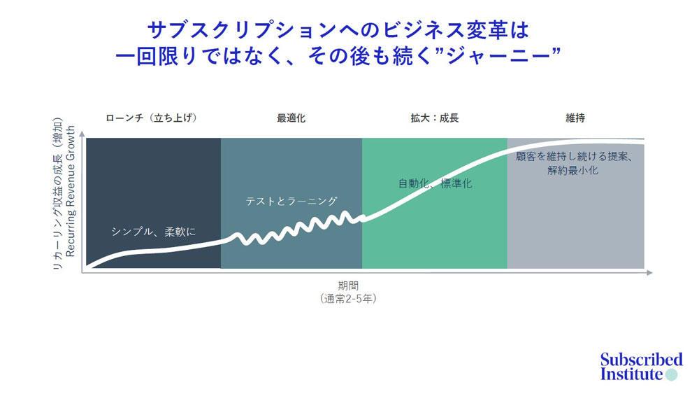 https://news.mynavi.jp/itsearch/assets_c/0420Zuora_005.jpg