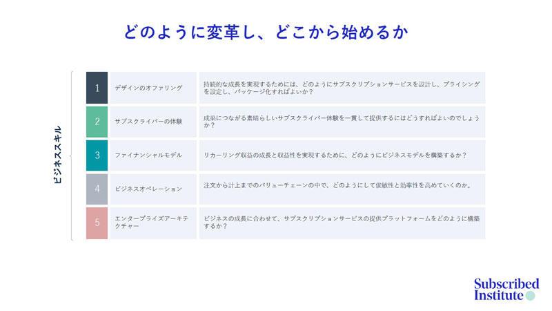 https://news.mynavi.jp/itsearch/assets_c/0420Zuora_006.jpg