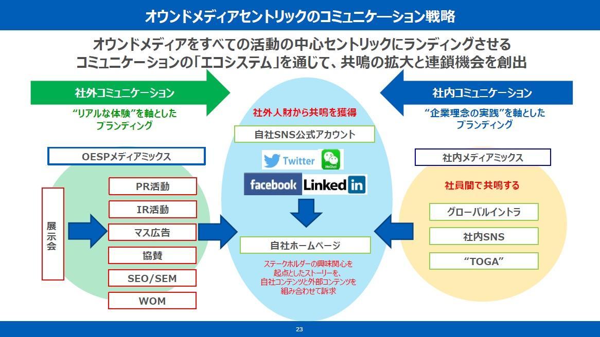 オムロンが公式サイトの課題を解決するために実践したデジタル施策とは?