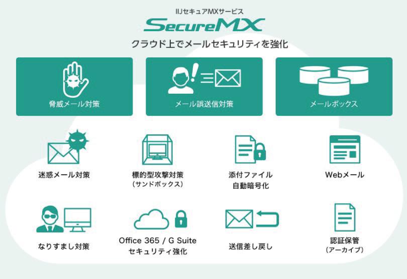 メールセキュリティに求められる多層的な防御をワンストップで提供。「IIJセキュアMXサービス」が支持を得る理由とは [PR]