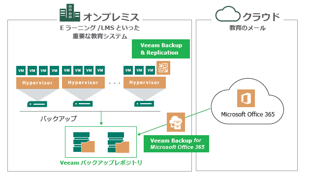 https://news.mynavi.jp/itsearch/assets_c/2010veeam002.png
