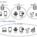 BaaS+CMS+CRMで実現するIoT時代のWebプラットフォーム