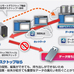 NTT西日本グループで開発・運用されるワークスタイル変革ソリューション