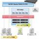 大崎コンピュータエンヂニアリング、VCE VxRailで社内インフラを刷新 [事例]