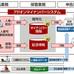 ジャスト、富士通マーケティングのマイナンバー管理システムを採用 [事例]