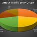 今なお進化し続ける「DDoS攻撃」の怖さ