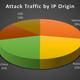 【連載】 ネットワークベンダーから見たセキュリティの問題点 【第8回】今なお進化し続ける「DDoS攻撃」の怖さ