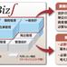 活用度NO.1を目指すERP製品「Biz∫(ビズインテグラル)」とは