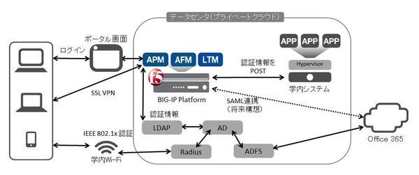 同志社女子大学、ネットワーク機器を「F5 BIG-IP」に集約 - 管理負荷を軽減 [事例]