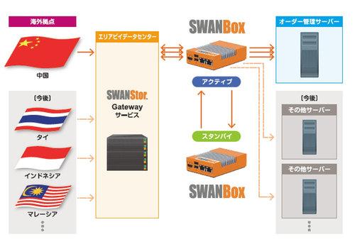 三井倉庫ホールディングス、エリアビイのマイクロサーバ「SWANBox」を導入 [事例]