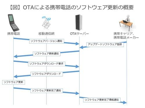 【連載】5分でわかるビジネスモバイル用語まとめ [4] 高機能化するIoT機器に必要な「OTA」とは?