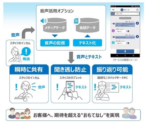 陣屋コネクト、ホテル・旅館情報管理システムにコミュニケーションAIを採用 [事例]