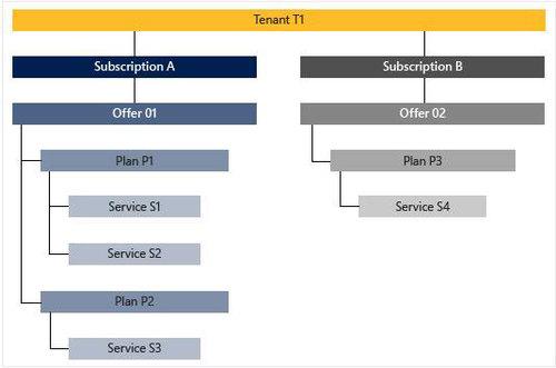 【連載】プライベートクラウド検討者のための Azure Stack入門 [15] 「Azure Stack Technical Preview 2」のサービスメニュー紹介
