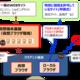 【連載】 ジャパンネット銀行CSIRTチームが伝える「CSIRTアレコレ」 【第3回】ネット銀行における標的型攻撃対策とは?(前編)