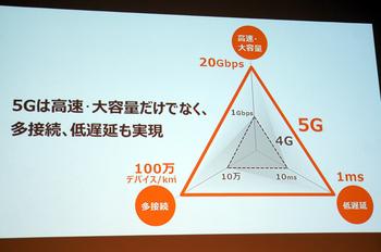 KDDIが2020年に始める「5G」、ビジネスIoT飛躍のきっかけに?