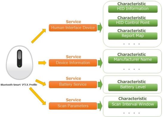 連載】IoTの「Things」入門 - 組み込み未経験者向け基礎解説 [5 ...