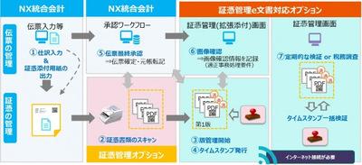 三桜工業、会計パッケージ「SuperStream-NX」と証憑管理オプションを導入 [事例]