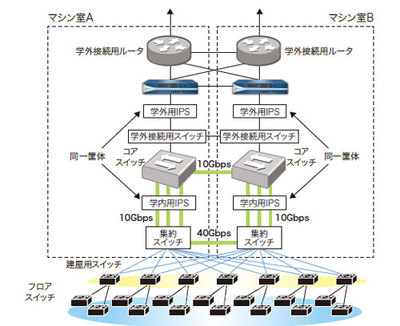 福岡大学、教育研究システムにパロアルトのセキュリティ基盤を導入 [事例]