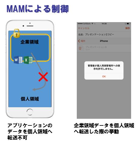 【連載】5分でわかるビジネスモバイル用語まとめ [8] BYOD時代に適した「MAM」とは?