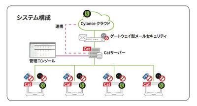 沖縄銀行、AI搭載の「プロテクトキャット」を導入 - 決め手は未知の脅威の検知率 [事例]