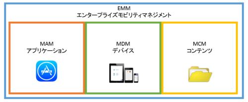 【連載】5分でわかるビジネスモバイル用語まとめ [10] 企業のスマートデバイスを統合的に管理できる「EMM」