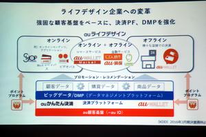 KDDIとアクセンチュアがDMPで合弁会社、IoTデータの統合も視野に