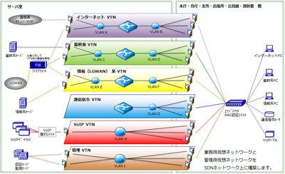 島根県浜田市、庁内ネットワーク基盤をSDNで刷新 - システム運用の効率化へ [事例]