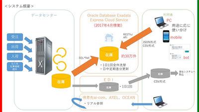 アズワン、REST APIの公開で在庫データのリアルタイム参照を実現 [事例]