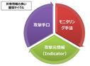 セキュリティ情報共有の枠組み「金融ISAC」が果たす役割