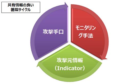 【連載】ジャパンネット銀行CSIRTチームが伝える「CSIRTアレコレ」 [7] セキュリティ情報共有の枠組み「金融ISAC」が果たす役割