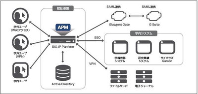 麻布大学、学内システムの認証基盤に「BIG-IP APM」を導入 - TCOを削減 [事例]