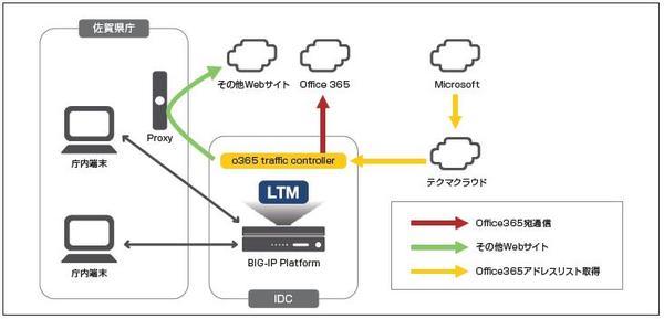 佐賀県、「F5 BIG-IP」を導入 - トラフィックの分離で安定運用を実現 [事例]