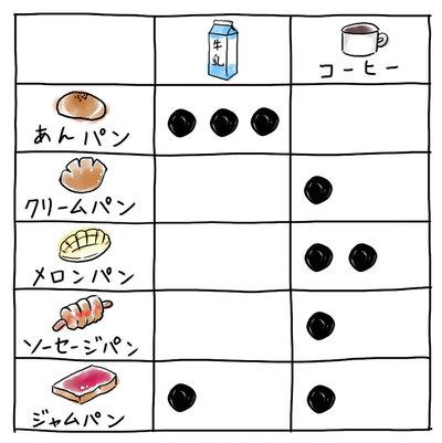 【連載】教えてカナコさん! これならわかるAI入門 [4] 「教師あり学習」の仕組み