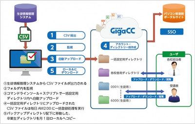 リンクアカデミー、オンラインストレージサービス「GigaCC ASP」を導入 [事例]