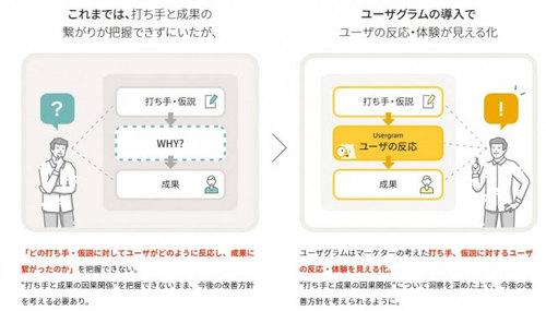 IDOM、ビービットのデジタル行動観察ツール「Usergram」を導入 [事例]