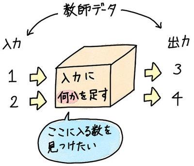 【連載】教えてカナコさん! これならわかるAI入門 [9] おさらい! 機械学習(その1)