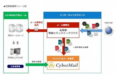 佐賀県、統合型メールサーバシステム「CyberMail」を採用 [事例]