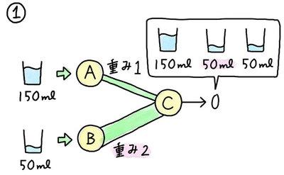 【連載】教えてカナコさん! これならわかるAI入門 [11] ディープラーニングの基礎「パーセプトロン」を理解しよう