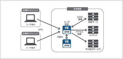 クリニカル・プラットフォーム、電子カルテサービスに「BIG-IP APM VE」を導入 [事例]