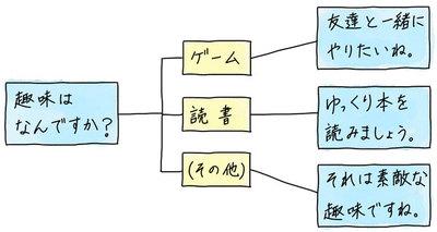 【連載】教えてカナコさん! これならわかるAI入門 [16] 機能別に対話システムの種類を知ろう