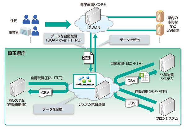 埼玉県庁、インフォテリアのEAI/ESB製品「ASTERIA WARP」を採用 [事例]