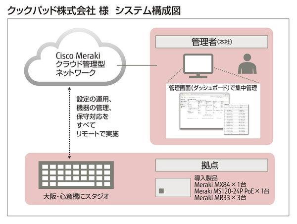 クックパッド、動画スタジオにクラウド管理型ネットワークシステムを採用 [事例]