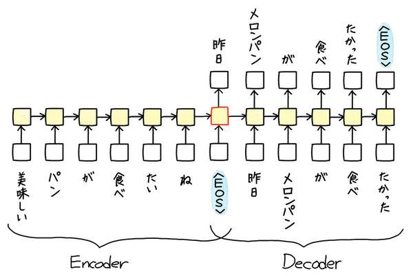 ディープラーニングで対話ができるコンピュータを作ろう(4)