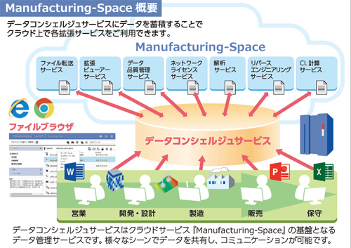 「Manufacturing-Space」データコンシェルジュの概要
