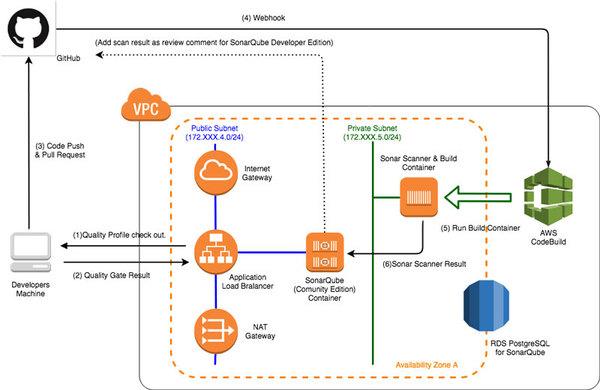 【連載】AWSで実践! 基盤構築・デプロイ自動化 [2] SonarQubeServerの構築