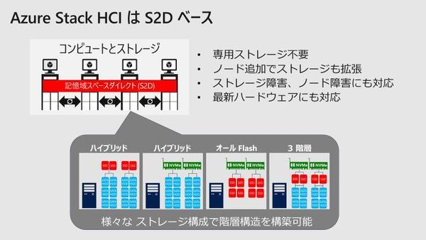 【連載】プライベートクラウド検討者のための Azure Stack入門 [37] 番外編(2)技術者から見たAzure Stack HCI