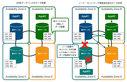 AP型データベースAmazon DynamoDBとApache Cassandraの特徴