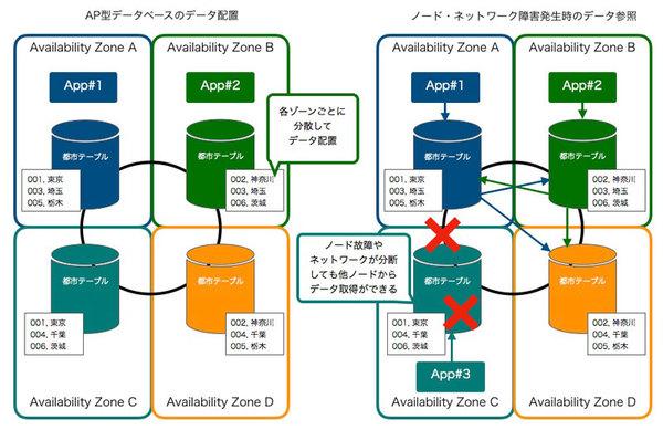 【連載】AWSで作るクラウドネイティブアプリケーションの基本 [15] AP型データベースAmazon DynamoDBとApache Cassandraの特徴