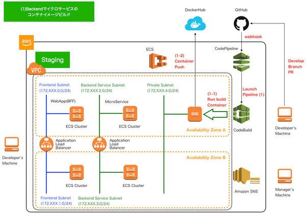 【連載】AWSで実践! 基盤構築・デプロイ自動化 [12] AWS CodePipeLineを用いた継続的デリバリ