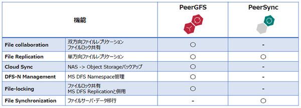 PeerGFSとPeerSyncの機能